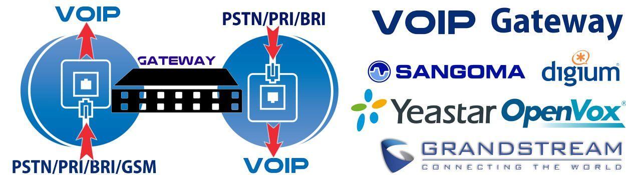 VoIP Gateway Banner