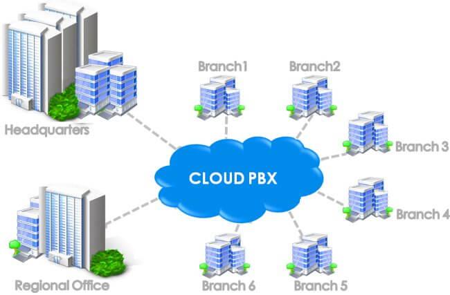 Cloud PBX Cameroon