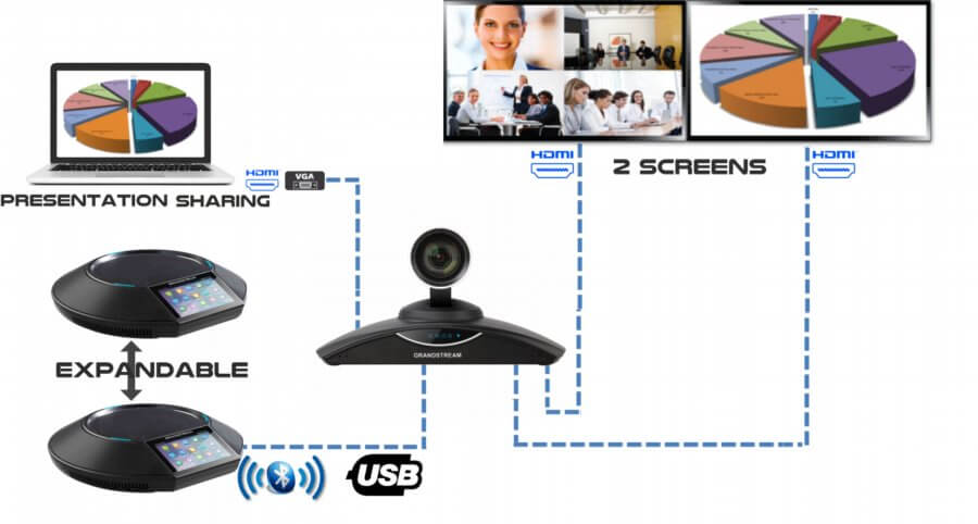 Grandstream GVC3202 Vido Conferencing System Cameroon
